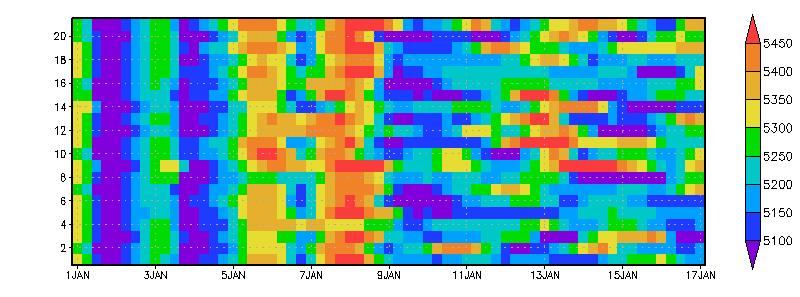 The Ensemble Dimension