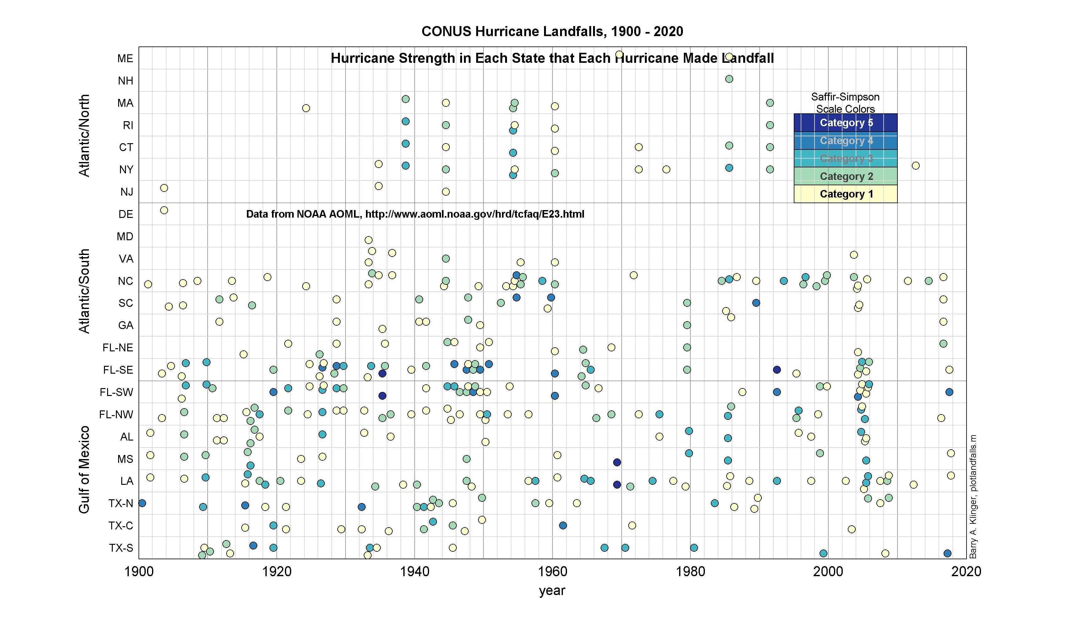 atlantic hurricane names 2020